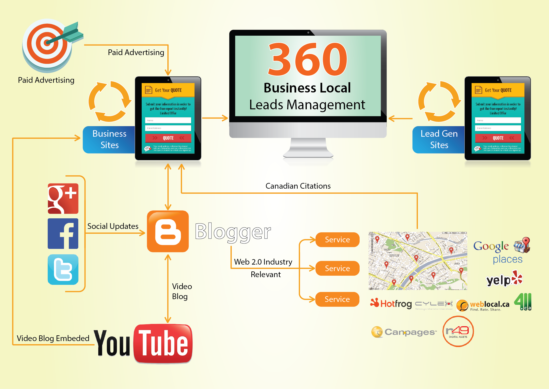 Business Local Leads Management